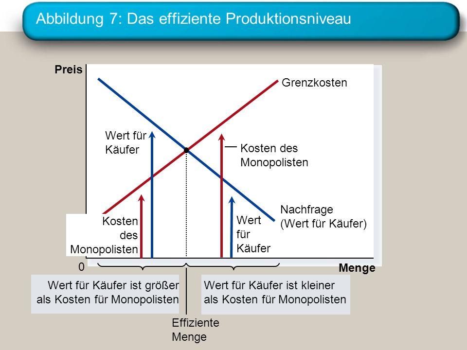 Abbildung 7: Das effiziente Produktionsniveau Menge 0 Preis Nachfrage (Wert für Käufer) Grenzkosten Wert für Käufer ist größer als Kosten für Monopoli