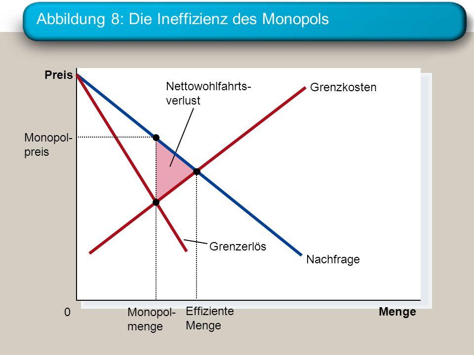 Abbildung 8: Die Ineffizienz des Monopols Menge 0 Preis Nettowohlfahrts- verlust Nachfrage Grenzerlös Grenzkosten Effiziente Menge Monopol- preis Mono