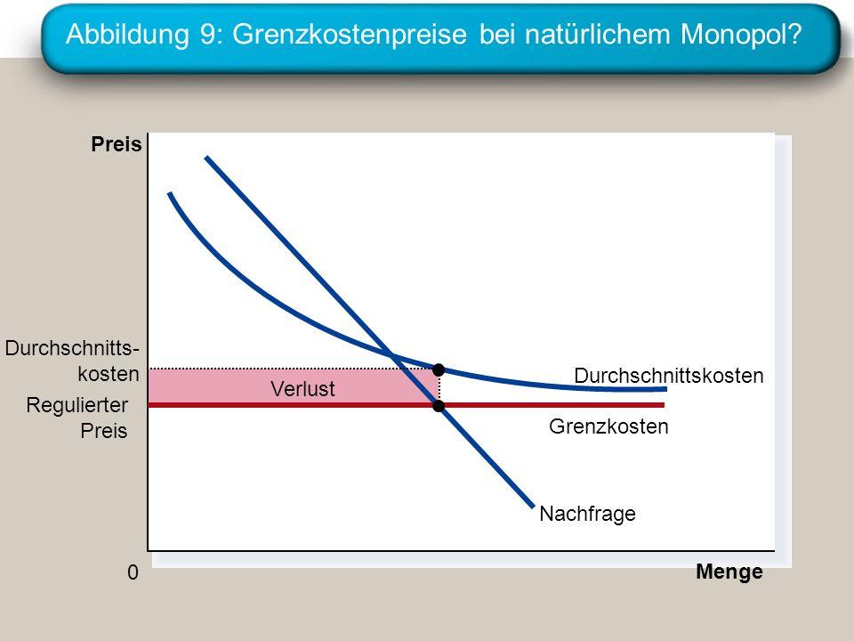 Abbildung 9: Grenzkostenpreise bei natürlichem Monopol? Verlust Menge 0 Preis Nachfrage Durchschnittskosten Regulierter Preis Grenzkosten Durchschnitt