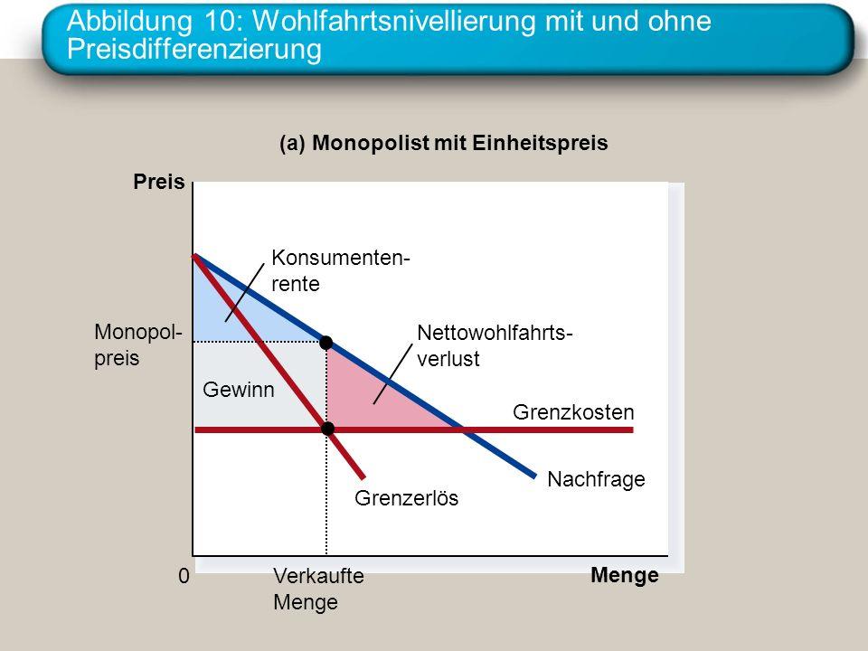 Abbildung 10: Wohlfahrtsnivellierung mit und ohne Preisdifferenzierung Gewinn (a) Monopolist mit Einheitspreis Preis 0 Menge Nettowohlfahrts- verlust