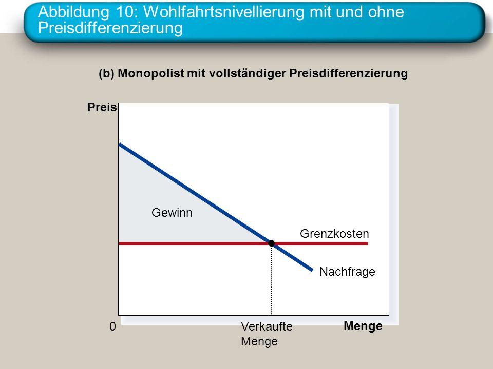 Abbildung 10: Wohlfahrtsnivellierung mit und ohne Preisdifferenzierung Gewinn (b) Monopolist mit vollständiger Preisdifferenzierung Preis 0 Menge Nach