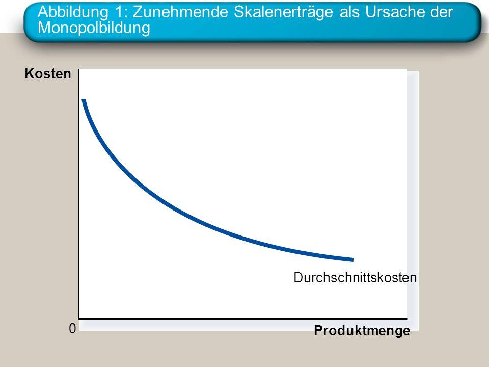 Abbildung 5: Der Gewinn eines Monopolisten Monopol- gewinn Durchschnitts- kosten Menge Monopol- preis Q MAX 0 Kosten und Erlös Nachfrage Grenzkosten Grenzerlös Durchschnittskosten B C E D