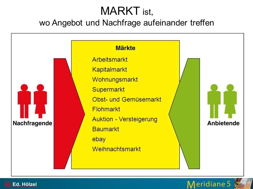 MARKT ist, wo Angebot und Nachfrage aufeinander treffen Arbeitsmarkt Kapitalmarkt Wohnungsmarkt Supermarkt Obst- und Gemüsemarkt Flohmarkt Auktion - Versteigerung Baumarkt ebay Weihnachtsmarkt