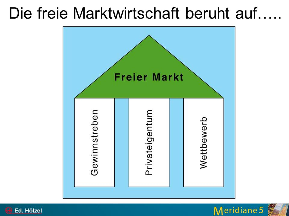 Die freie Marktwirtschaft beruht auf…..