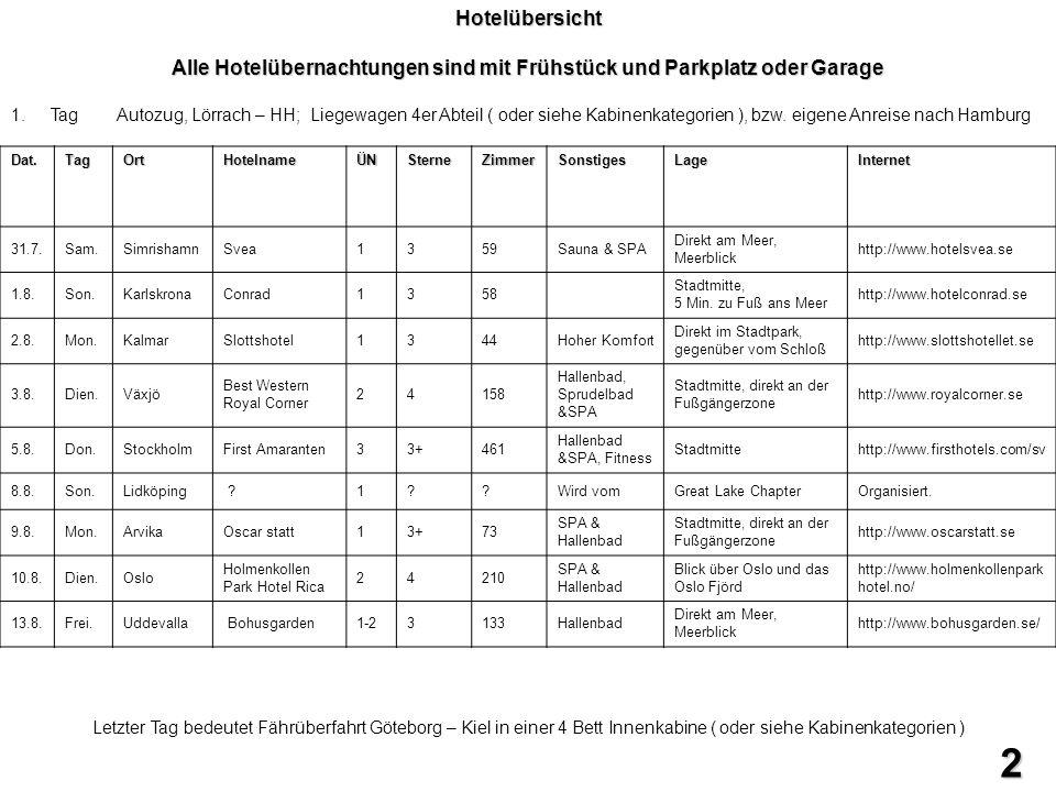 Fähre Göteborg - Kiel KategorieKabine Pro Person Bemerkung Standart Innenkabine 4-Bett 465,00117,00 1 Bett bei Fremden Standart Innenkabine 4-Bett 470,00118,00 Standart Innenkabine 2-Bett 270,00135,00 Standart Meerblick 4-Bett 500,00125,00 Standart Meerblick 2-Bett 300,00150,00 Comfort Class Innenkabine 4-Bett 504,00126,00 Comfort Class Innenkabine 2-Bett 320,00160,00 Comfort Class Meerblick 4-Bett 530,00133,00 Comfort Class Meerblick 2-Bett 330,00165,00 Captains Class Meerblick 4-Bett 600,00150,00 Captains Class Meerblick 2(3)-Bett 430,00215,00 wie gesehen wie gesehen Alle Preise mit Moped Fühstück und großes Abendbuffet 3