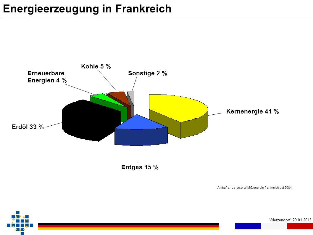 Wietzendorf, 29.01.2013 Energieerzeugung in Frankreich Erdöl 33 % Erdgas 15 % Kernenergie 41 % Erneuerbare Energien 4 % Kohle 5 % Sonstige 2 % Ambafra