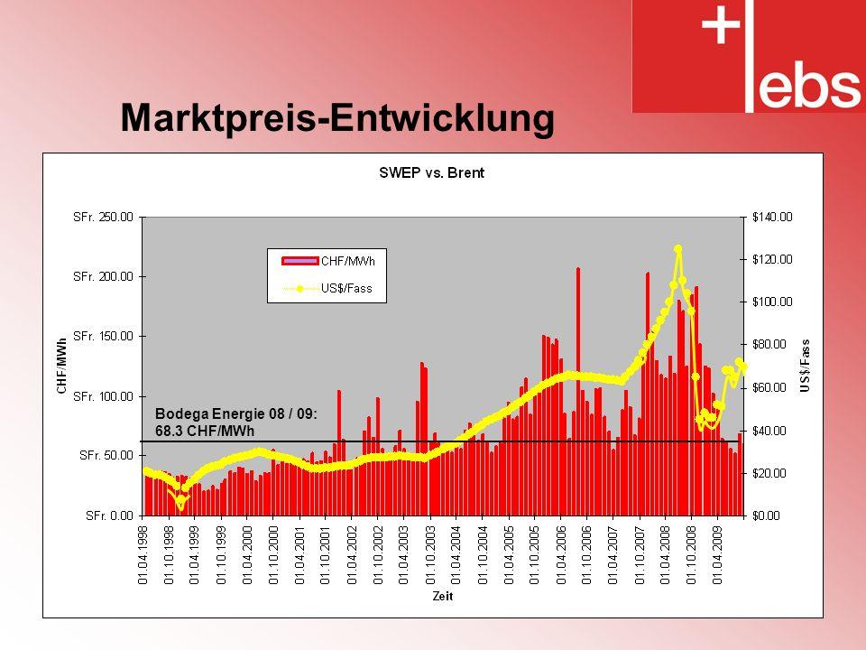 Marktpreis-Entwicklung Bodega Energie 08 / 09: 68.3 CHF/MWh