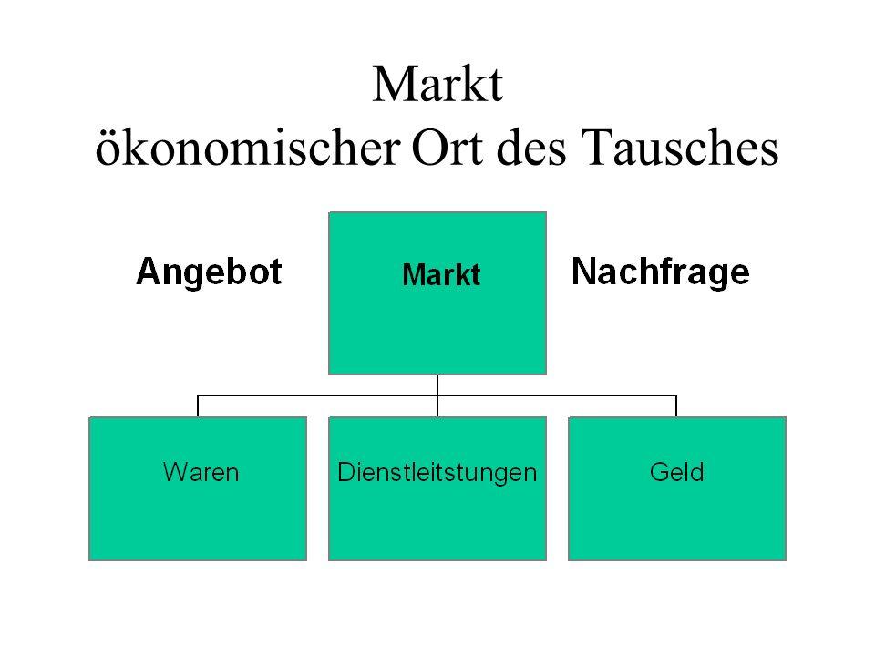 Markt ökonomischer Ort des Tausches