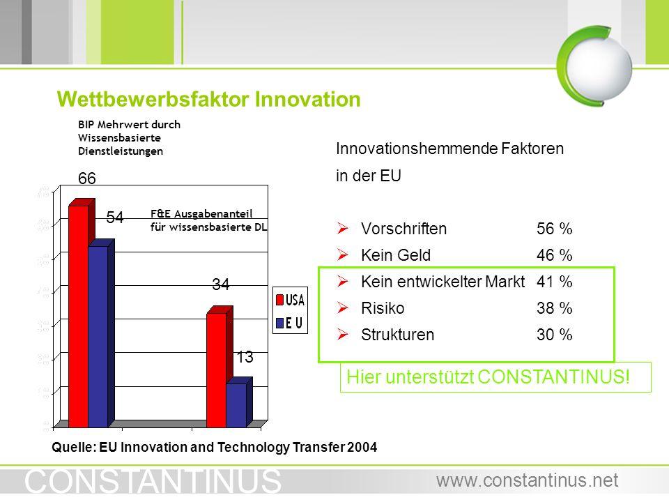 CONSTANTINUS www.constantinus.net Wettbewerbsfaktor Innovation Innovationshemmende Faktoren in der EU Vorschriften56 % Kein Geld46 % Kein entwickelter