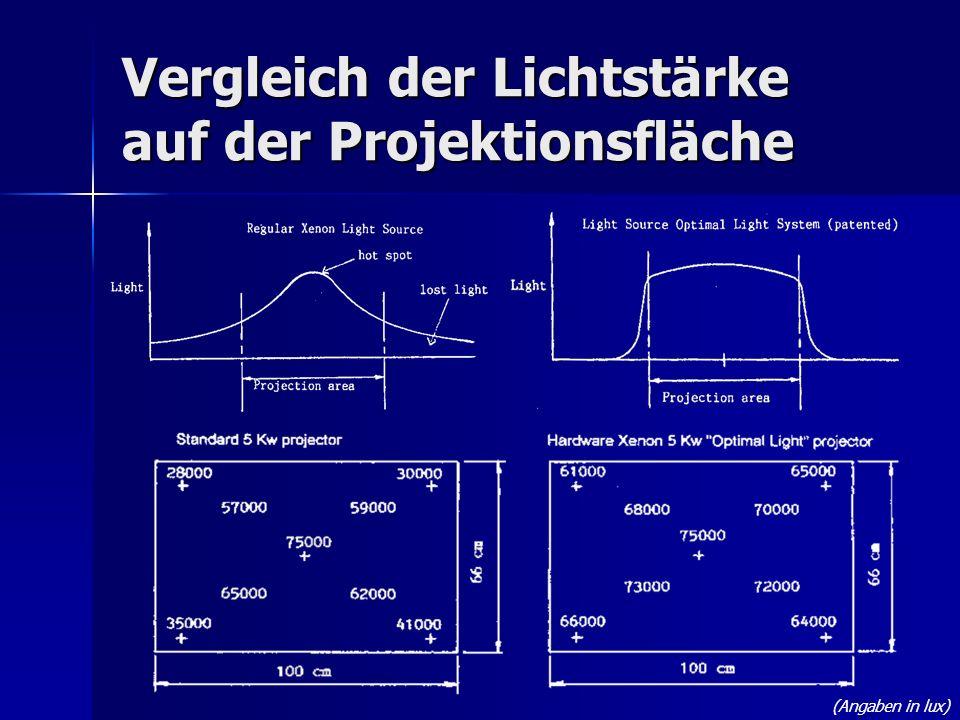 Vergleich der Lichtstärke auf der Projektionsfläche (Angaben in lux)
