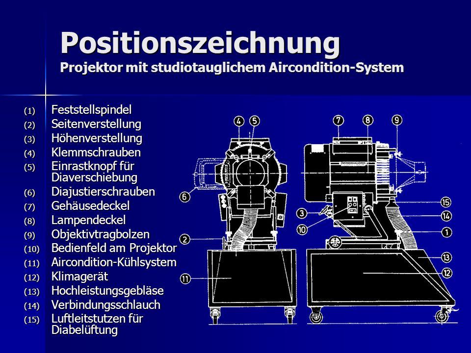 Positionszeichnung Projektor mit studiotauglichem Aircondition-System (1) Feststellspindel (2) Seitenverstellung (3) Höhenverstellung (4) Klemmschraub