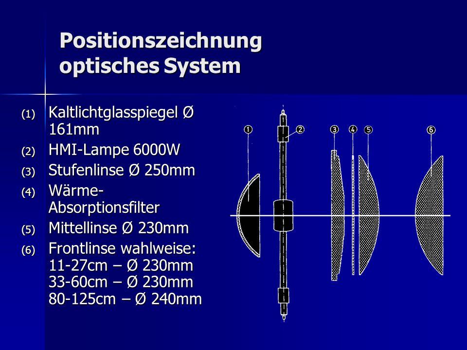 Positionszeichnung optisches System (1) Kaltlichtglasspiegel Ø 161mm (2) HMI-Lampe 6000W (3) Stufenlinse Ø 250mm (4) Wärme- Absorptionsfilter (5) Mitt