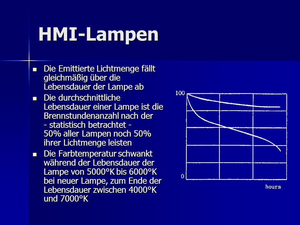 HMI-Lampen Die Emittierte Lichtmenge fällt gleichmäßig über die Lebensdauer der Lampe ab Die Emittierte Lichtmenge fällt gleichmäßig über die Lebensda
