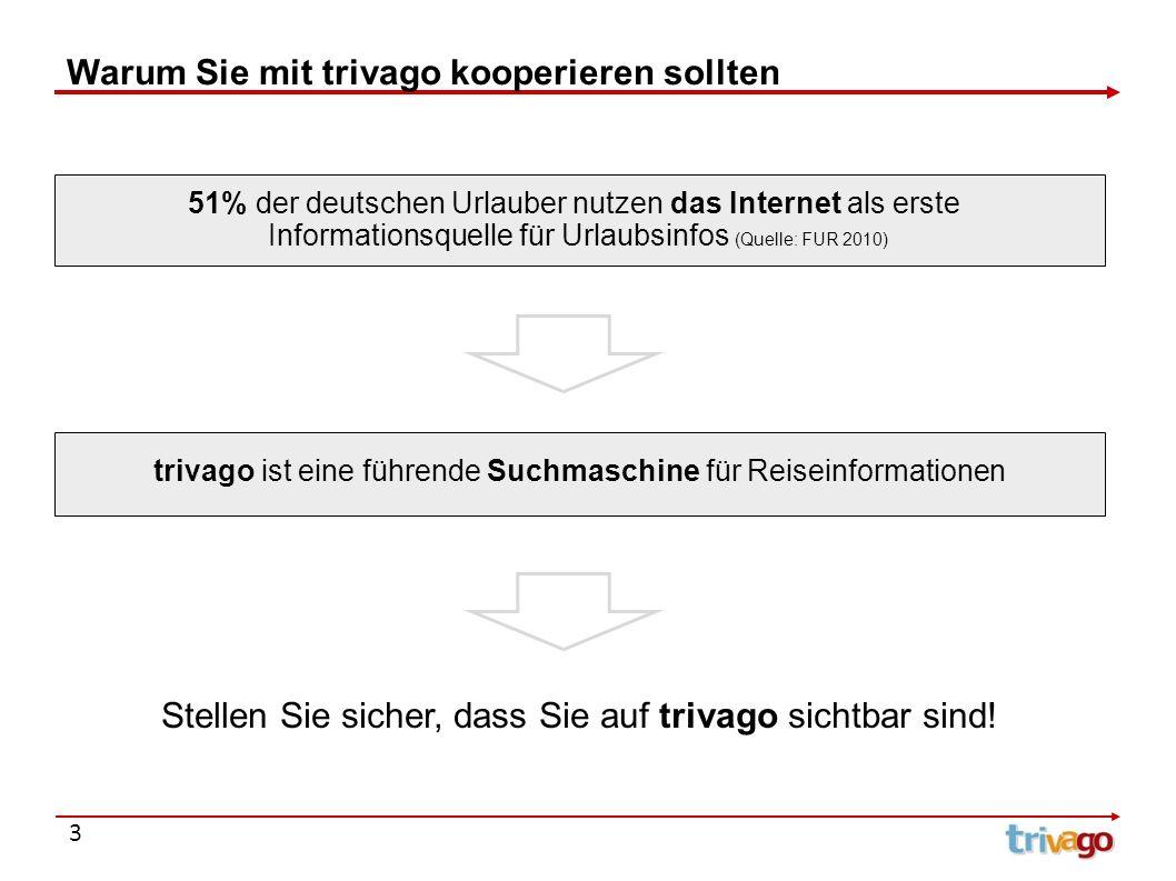 51% der deutschen Urlauber nutzen das Internet als erste Informationsquelle für Urlaubsinfos (Quelle: FUR 2010) 3 Warum Sie mit trivago kooperieren so