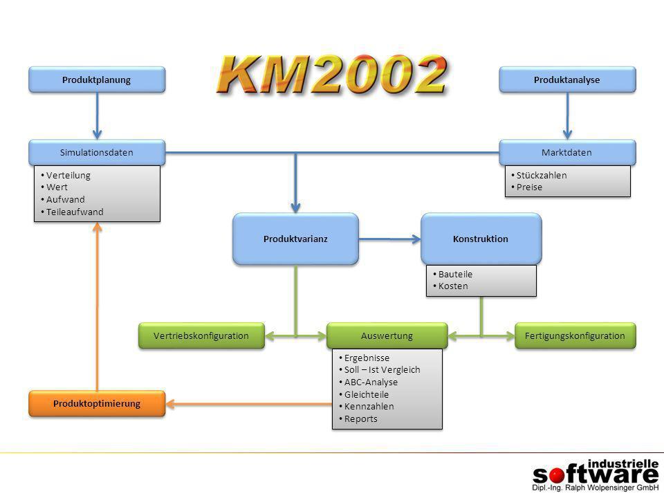 Produktplanung Simulationsdaten Produktoptimierung Produktvarianz Auswertung Produktanalyse Marktdaten Konstruktion Vertriebskonfiguration Fertigungsk
