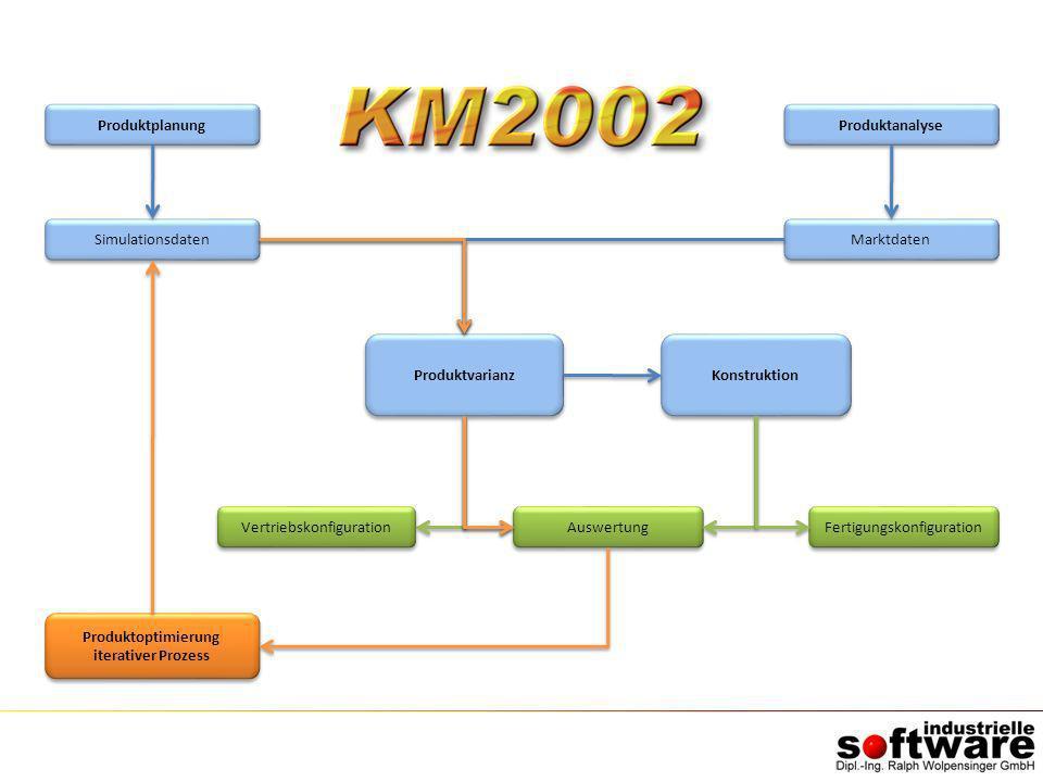 Produktplanung Simulationsdaten Produktoptimierung iterativer Prozess Produktoptimierung iterativer Prozess Produktvarianz Auswertung Produktanalyse M