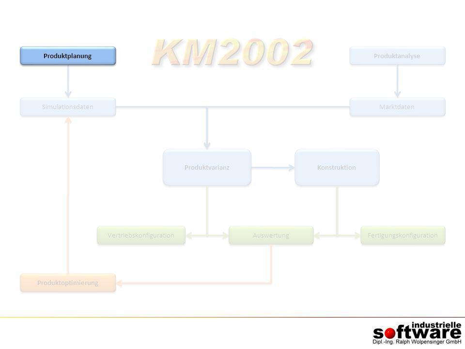 Simulationsdaten Produktoptimierung Produktvarianz Auswertung Produktanalyse Marktdaten Konstruktion Vertriebskonfiguration Fertigungskonfiguration Pr