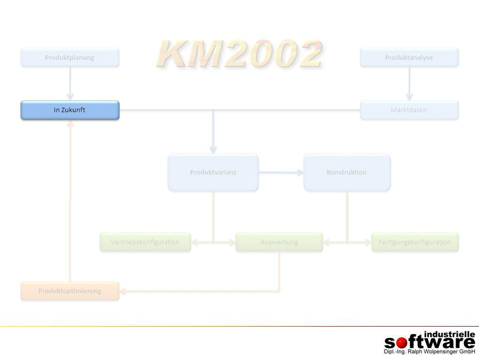 Produktoptimierung Produktvarianz Auswertung Produktanalyse Marktdaten Konstruktion Vertriebskonfiguration Fertigungskonfiguration Produktplanung In Z