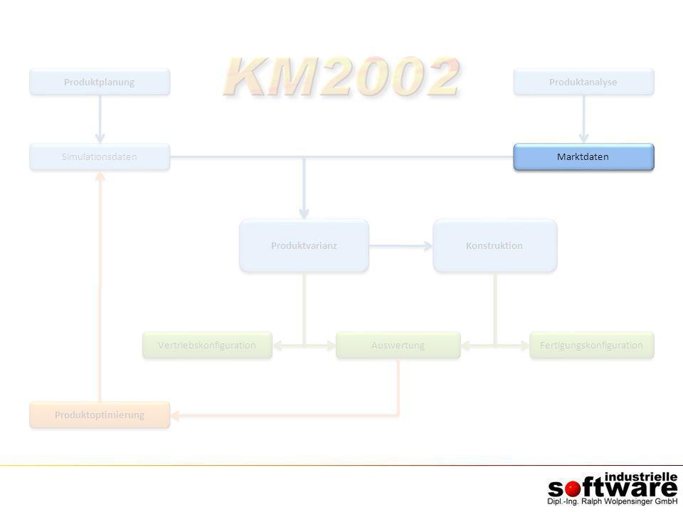 Simulationsdaten Produktoptimierung Produktvarianz Auswertung Konstruktion Vertriebskonfiguration Fertigungskonfiguration Produktplanung Produktanalys