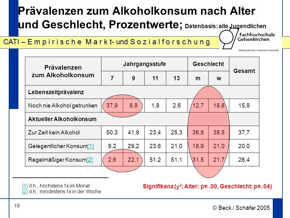 19 CATI – E m p i r i s c h e M a r k t- und S o z i a l f o r s c h u n g © Beck / Schäfer 2005 Prävalenzen zum Alkoholkonsum nach Alter und Geschlecht, Prozentwerte; Datenbasis: alle Jugendlichen Prävalenzen zum Alkoholkonsum JahrgangsstufeGeschlecht Gesamt 791113mw Lebenszeitprävalenz Noch nie Alkohol getrunken37,96,91,82,612,718,815,9 Aktueller Alkoholkonsum Zur Zeit kein Alkohol50,341,923,425,336,938,537,7 Gelegentlicher Konsum[1][1]9,229,223,621,018,921,020,0 Regelmäßiger Konsum[2][2]2,622,151,251,131,521,726,4 Signifikanz ( 2 ; Alter: p=.00, Geschlecht: p=.