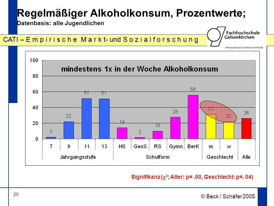 20 CATI – E m p i r i s c h e M a r k t- und S o z i a l f o r s c h u n g © Beck / Schäfer 2005 Regelmäßiger Alkoholkonsum, Prozentwerte; Datenbasis: alle Jugendlichen Signifikanz ( 2 ; Alter: p=.00, Geschlecht: p=.