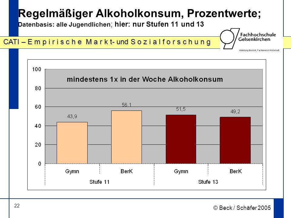 22 CATI – E m p i r i s c h e M a r k t- und S o z i a l f o r s c h u n g © Beck / Schäfer 2005 Regelmäßiger Alkoholkonsum, Prozentwerte; Datenbasis: alle Jugendlichen ; hier: nur Stufen 11 und 13