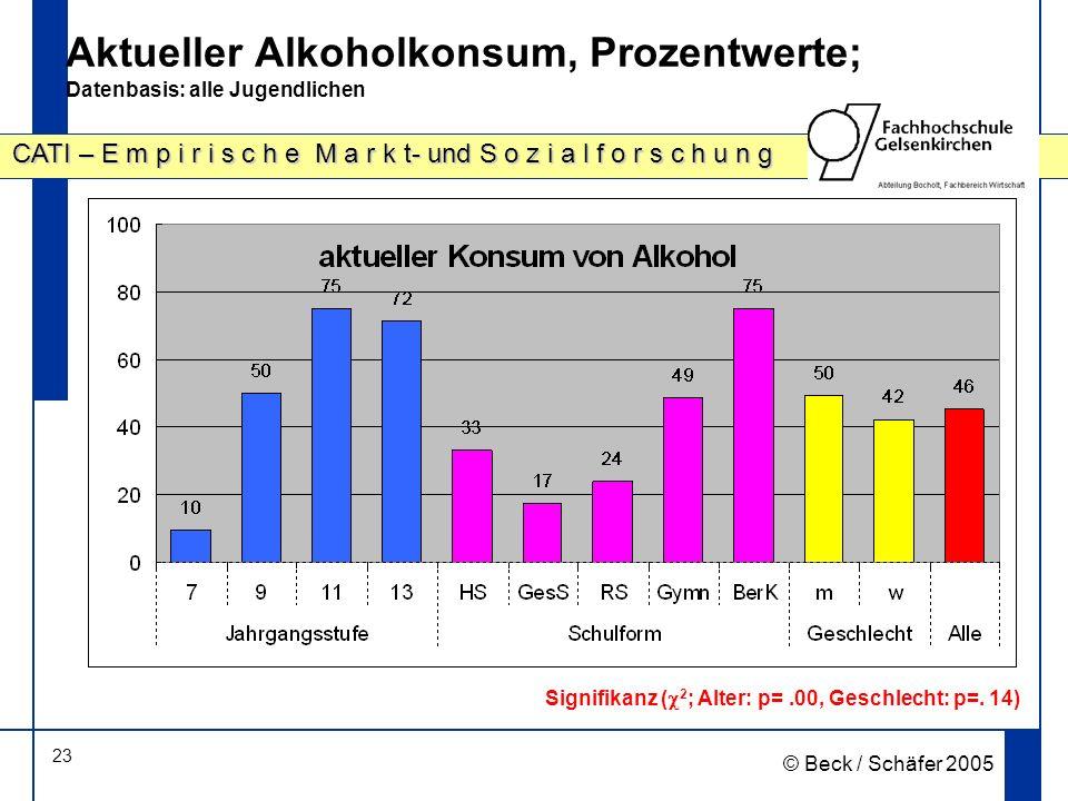 23 CATI – E m p i r i s c h e M a r k t- und S o z i a l f o r s c h u n g © Beck / Schäfer 2005 Aktueller Alkoholkonsum, Prozentwerte; Datenbasis: alle Jugendlichen Signifikanz ( 2 ; Alter: p=.00, Geschlecht: p=.