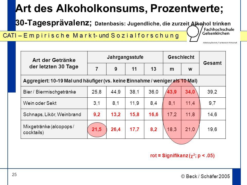 25 CATI – E m p i r i s c h e M a r k t- und S o z i a l f o r s c h u n g © Beck / Schäfer 2005 Art des Alkoholkonsums, Prozentwerte; 30-Tagesprävalenz; Datenbasis: Jugendliche, die zurzeit Alkohol trinken rot = Signifikanz ( 2 ; p <.05) Art der Getränke der letzten 30 Tage JahrgangsstufeGeschlecht Gesamt 791113mw Aggregiert: 10-19 Mal und häufiger (vs.
