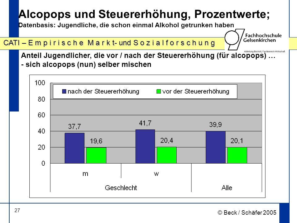 27 CATI – E m p i r i s c h e M a r k t- und S o z i a l f o r s c h u n g © Beck / Schäfer 2005 Alcopops und Steuererhöhung, Prozentwerte; Datenbasis: Jugendliche, die schon einmal Alkohol getrunken haben Anteil Jugendlicher, die vor / nach der Steuererhöhung (für alcopops) … - sich alcopops (nun) selber mischen