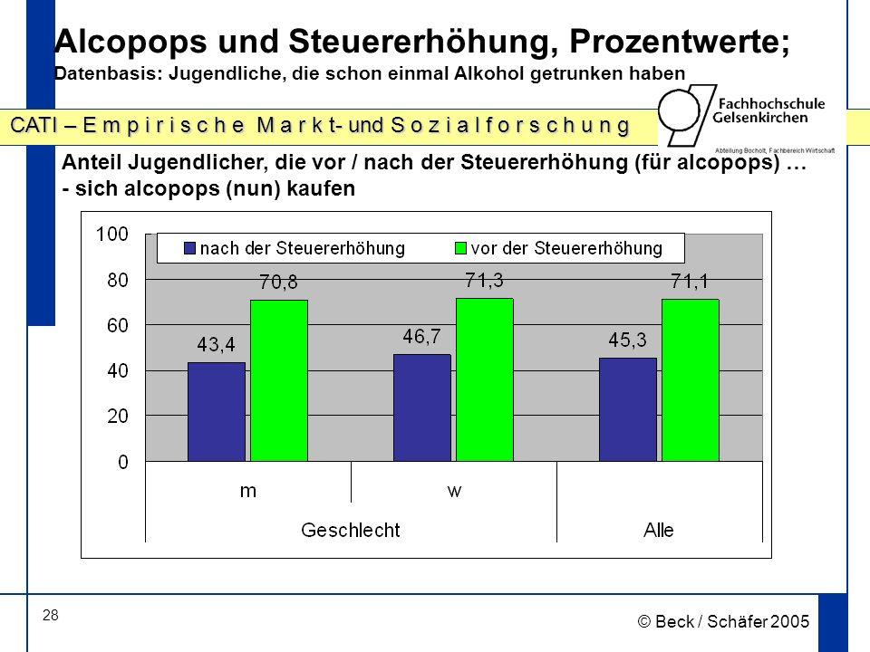28 CATI – E m p i r i s c h e M a r k t- und S o z i a l f o r s c h u n g © Beck / Schäfer 2005 Alcopops und Steuererhöhung, Prozentwerte; Datenbasis: Jugendliche, die schon einmal Alkohol getrunken haben Anteil Jugendlicher, die vor / nach der Steuererhöhung (für alcopops) … - sich alcopops (nun) kaufen