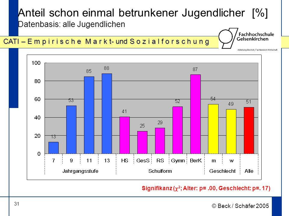 31 CATI – E m p i r i s c h e M a r k t- und S o z i a l f o r s c h u n g © Beck / Schäfer 2005 Anteil schon einmal betrunkener Jugendlicher [%] Datenbasis: alle Jugendlichen Signifikanz ( 2 ; Alter: p=.00, Geschlecht: p=.