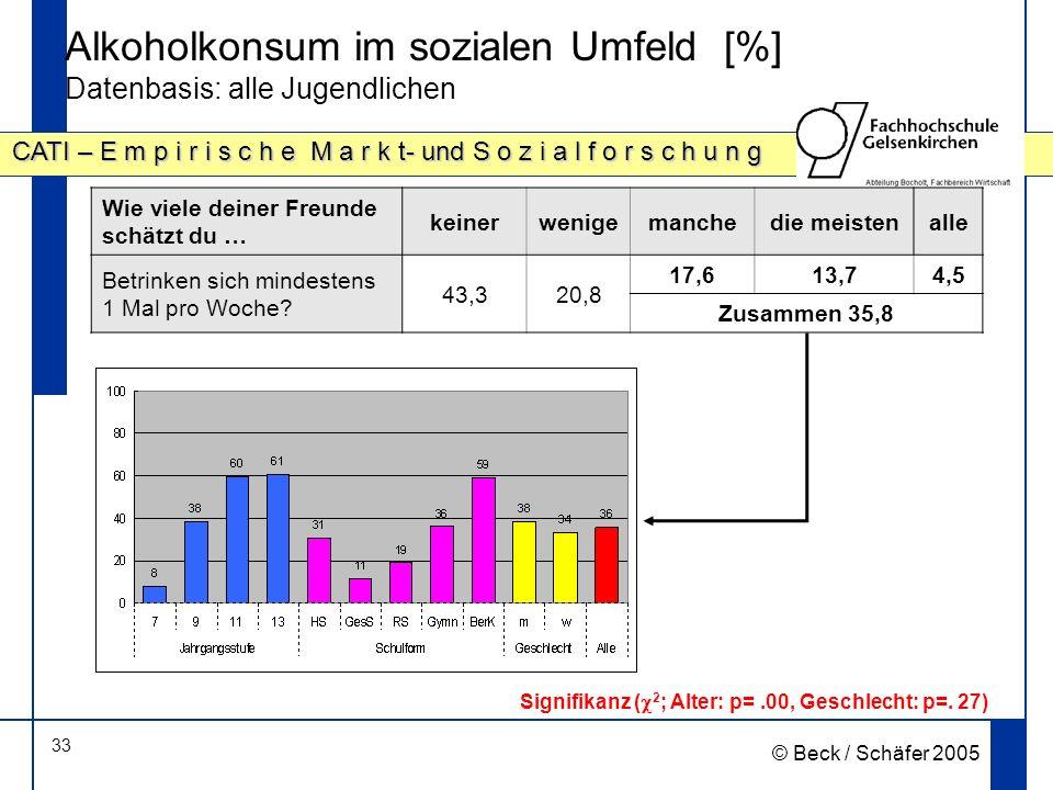 33 CATI – E m p i r i s c h e M a r k t- und S o z i a l f o r s c h u n g © Beck / Schäfer 2005 Alkoholkonsum im sozialen Umfeld [%] Datenbasis: alle Jugendlichen Signifikanz ( 2 ; Alter: p=.00, Geschlecht: p=.