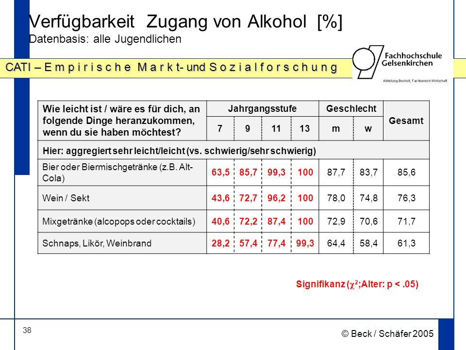 38 CATI – E m p i r i s c h e M a r k t- und S o z i a l f o r s c h u n g © Beck / Schäfer 2005 Verfügbarkeit Zugang von Alkohol [%] Datenbasis: alle Jugendlichen Signifikanz ( 2 ;Alter: p <.05) Wie leicht ist / wäre es für dich, an folgende Dinge heranzukommen, wenn du sie haben möchtest.