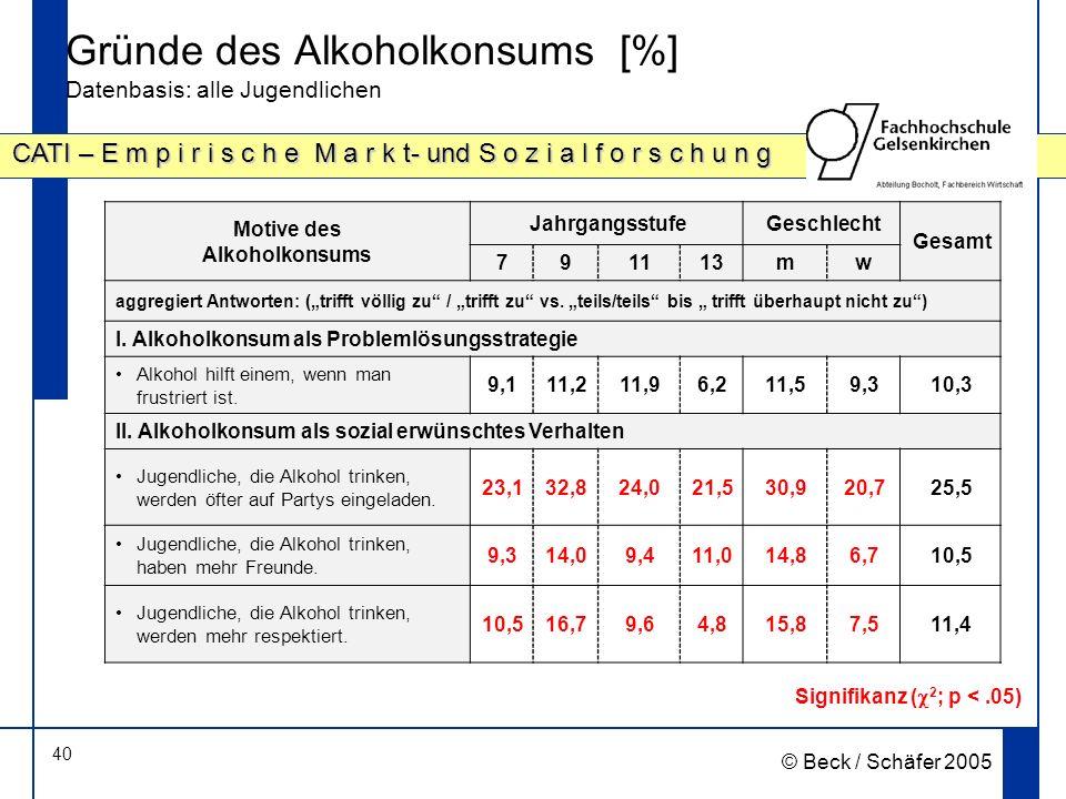 40 CATI – E m p i r i s c h e M a r k t- und S o z i a l f o r s c h u n g © Beck / Schäfer 2005 Gründe des Alkoholkonsums [%] Datenbasis: alle Jugendlichen Motive des Alkoholkonsums JahrgangsstufeGeschlecht Gesamt 791113mw aggregiert Antworten: (trifft völlig zu / trifft zu vs.
