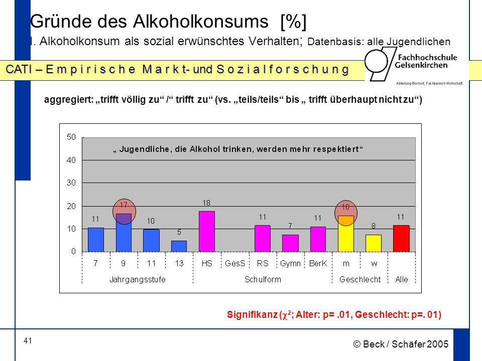 41 CATI – E m p i r i s c h e M a r k t- und S o z i a l f o r s c h u n g © Beck / Schäfer 2005 Gründe des Alkoholkonsums [%] I.