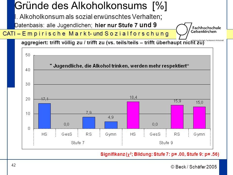 42 CATI – E m p i r i s c h e M a r k t- und S o z i a l f o r s c h u n g © Beck / Schäfer 2005 Gründe des Alkoholkonsums [%] I.