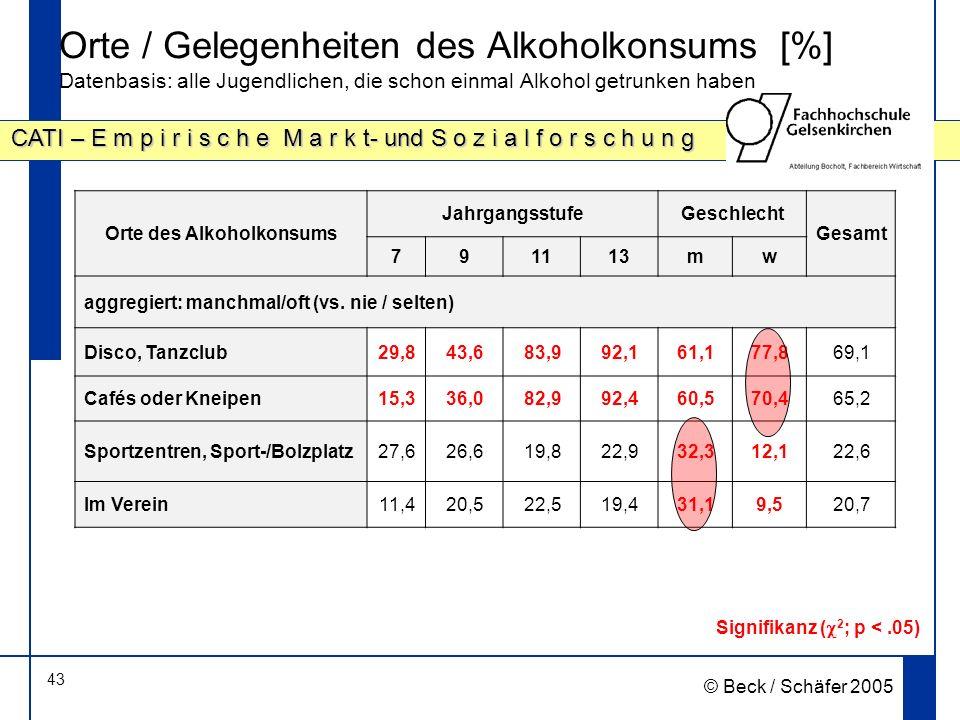 43 CATI – E m p i r i s c h e M a r k t- und S o z i a l f o r s c h u n g © Beck / Schäfer 2005 Orte / Gelegenheiten des Alkoholkonsums [%] Datenbasis: alle Jugendlichen, die schon einmal Alkohol getrunken haben Signifikanz ( 2 ; p <.05) Orte des Alkoholkonsums JahrgangsstufeGeschlecht Gesamt 791113mw aggregiert: manchmal/oft (vs.