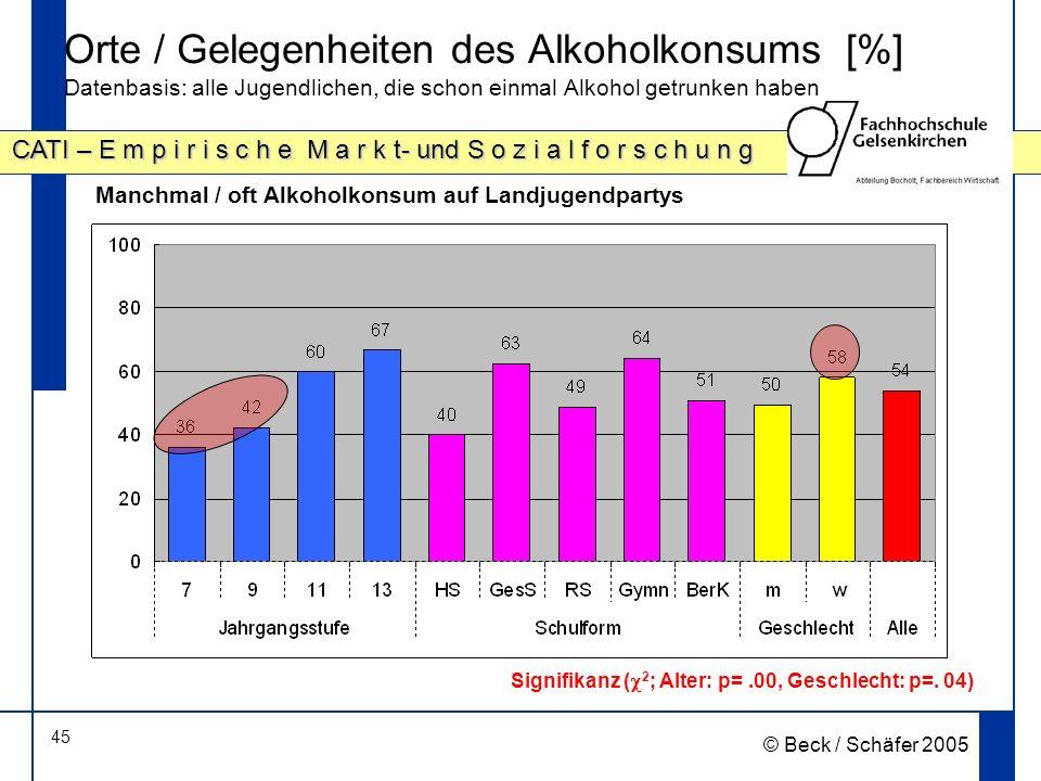 45 CATI – E m p i r i s c h e M a r k t- und S o z i a l f o r s c h u n g © Beck / Schäfer 2005 Orte / Gelegenheiten des Alkoholkonsums [%] Datenbasis: alle Jugendlichen, die schon einmal Alkohol getrunken haben Signifikanz ( 2 ; Alter: p=.00, Geschlecht: p=.