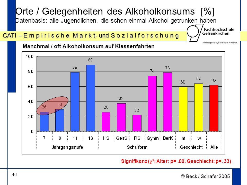 46 CATI – E m p i r i s c h e M a r k t- und S o z i a l f o r s c h u n g © Beck / Schäfer 2005 Orte / Gelegenheiten des Alkoholkonsums [%] Datenbasis: alle Jugendlichen, die schon einmal Alkohol getrunken haben Signifikanz ( 2 ; Alter: p=.00, Geschlecht: p=.