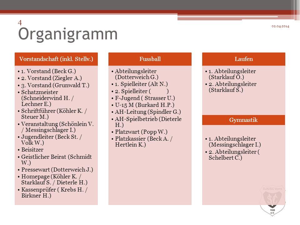 Organigramm Vorstandschaft (inkl. Stellv.) 1. Vorstand (Beck G.) 2. Vorstand (Ziegler A.) 3. Vorstand (Grunwald T.) Schatzmeister (Schneiderwind H. /