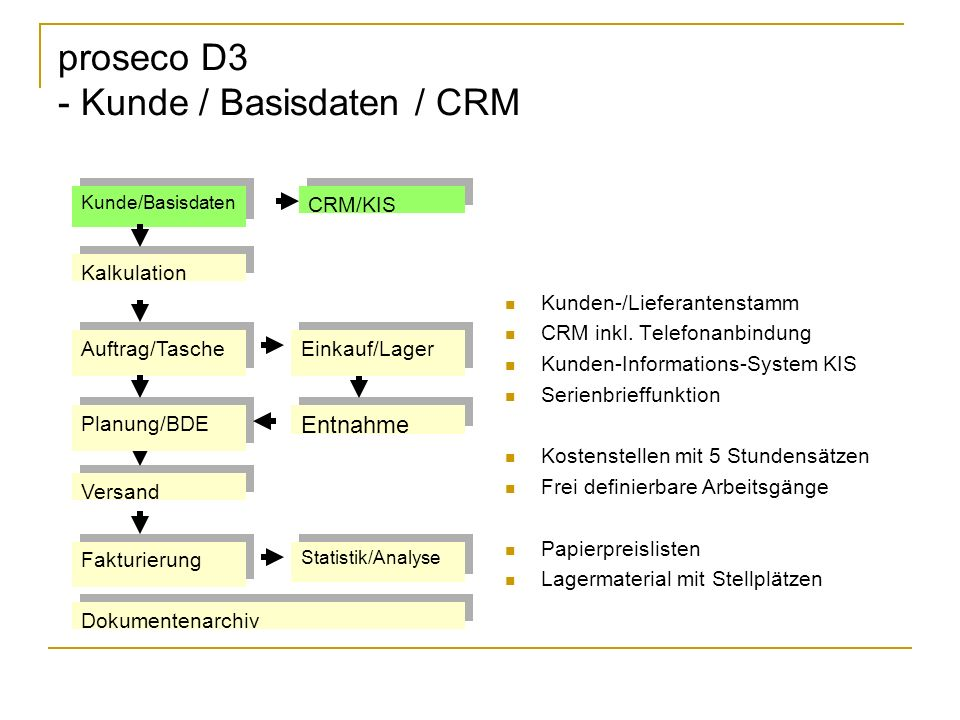 proseco D3 - Kunde / Basisdaten / CRM Kunden-/Lieferantenstamm CRM inkl. Telefonanbindung Kunden-Informations-System KIS Serienbrieffunktion Kostenste