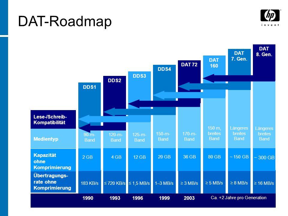 16 MB/ s ~ 300 GB Längeres breites Band Übertragungs- rate ohne Komprimierung Kapazität ohne Komprimierung 90-m- Band 1990199620031999 Ca.