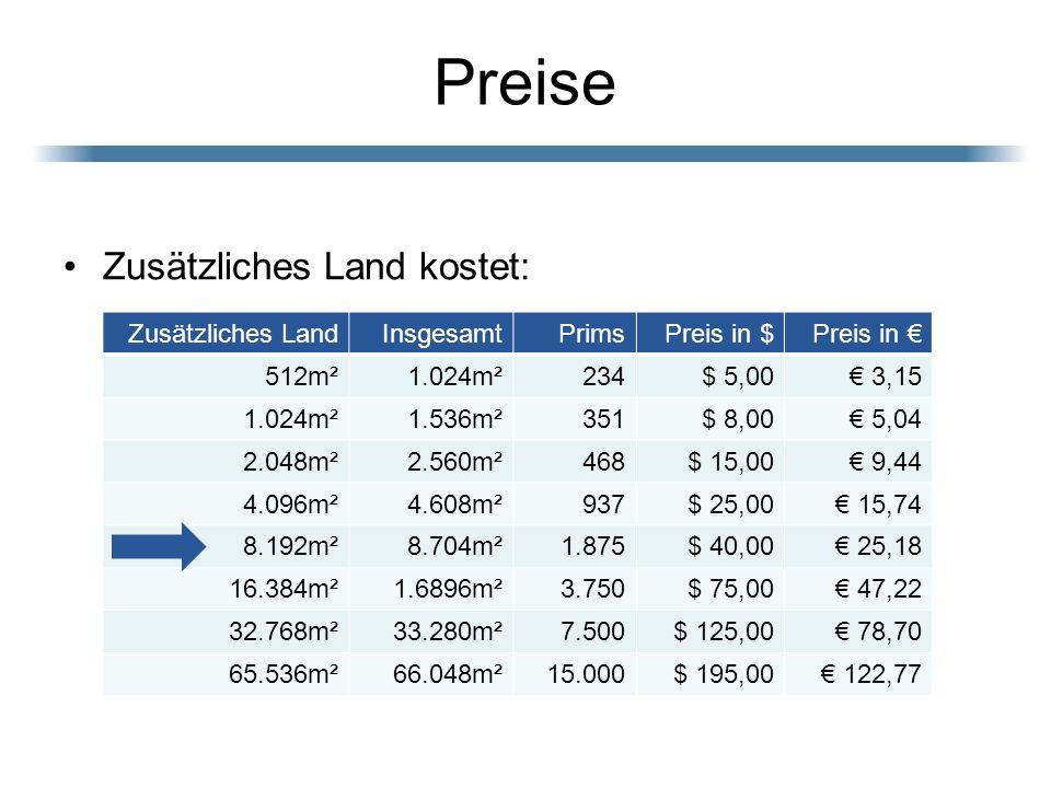 Preise Zusätzliches Land kostet: Zusätzliches LandInsgesamtPrimsPreis in $Preis in 512m²1.024m²234$ 5,00 3,15 1.024m²1.536m²351$ 8,00 5,04 2.048m²2.56