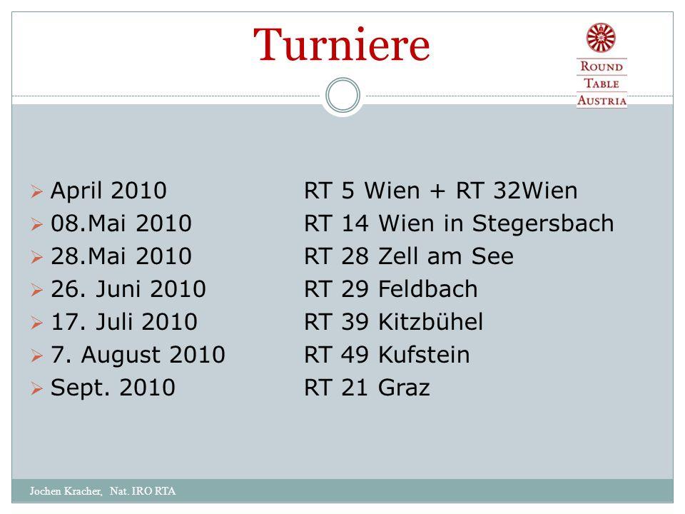 Turniere Jochen Kracher, Nat.