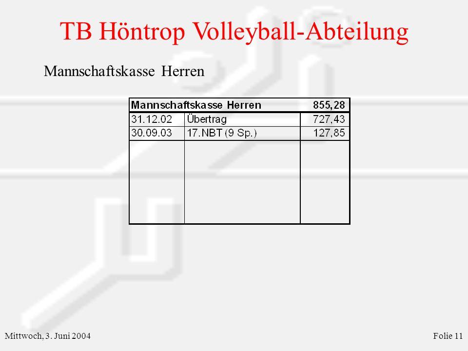 TB Höntrop Volleyball-Abteilung Mittwoch, 3. Juni 2004Folie 11 Mannschaftskasse Herren