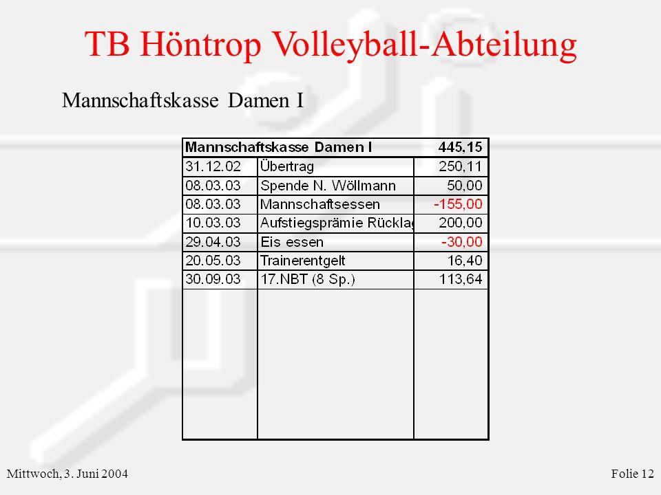 TB Höntrop Volleyball-Abteilung Mittwoch, 3. Juni 2004Folie 12 Mannschaftskasse Damen I