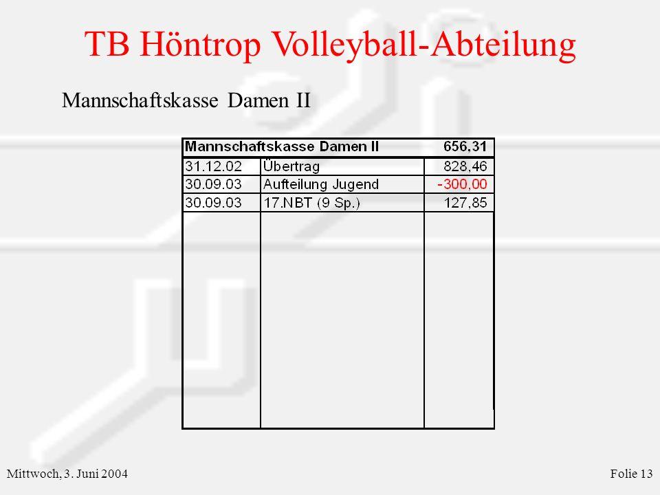 TB Höntrop Volleyball-Abteilung Mittwoch, 3. Juni 2004Folie 13 Mannschaftskasse Damen II
