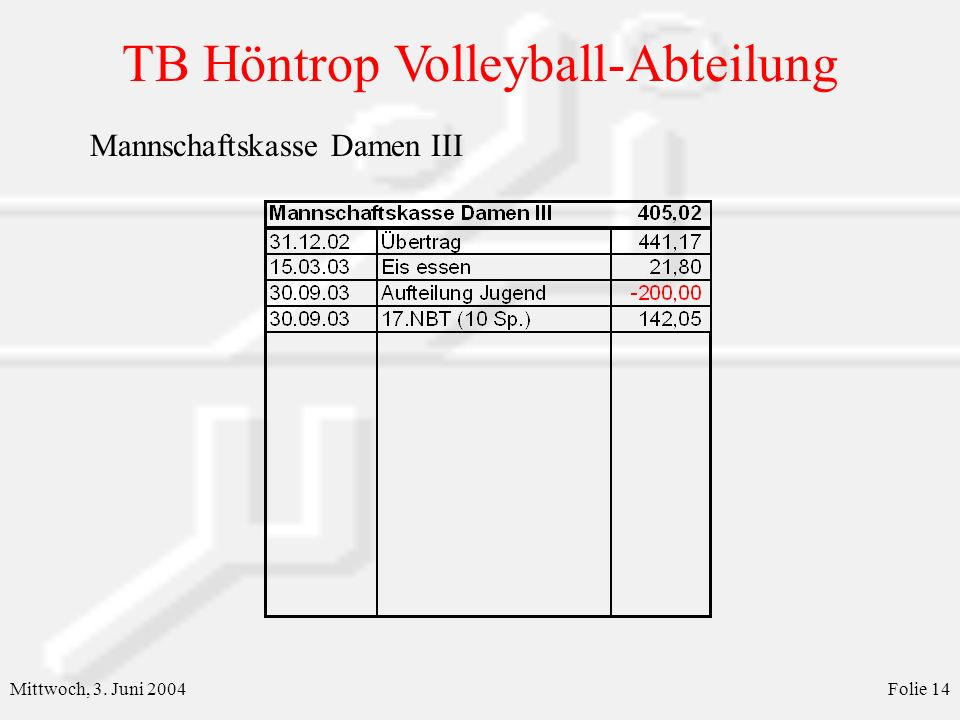 TB Höntrop Volleyball-Abteilung Mittwoch, 3. Juni 2004Folie 14 Mannschaftskasse Damen III