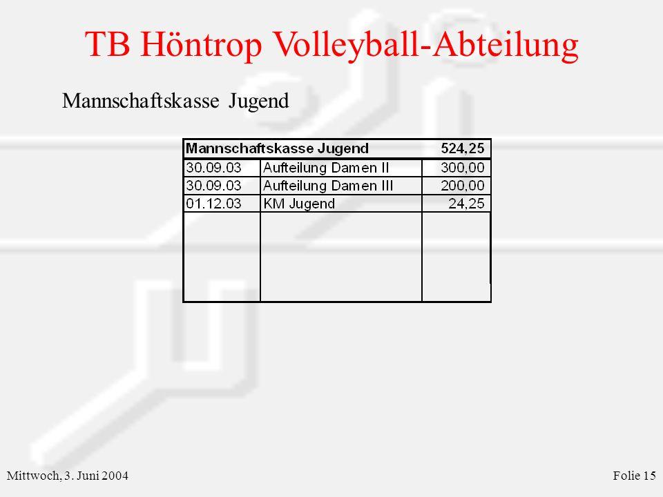 TB Höntrop Volleyball-Abteilung Mittwoch, 3. Juni 2004Folie 15 Mannschaftskasse Jugend