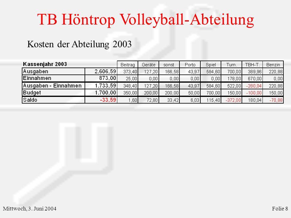 TB Höntrop Volleyball-Abteilung Mittwoch, 3. Juni 2004Folie 8 Kosten der Abteilung 2003